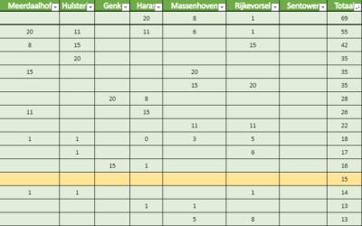Voorlopige tussenstand Antarès criterium met nog 1 manche te gaan op 3/11 in Sentower Park!